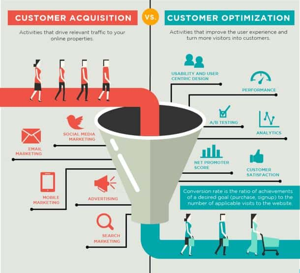 Customer Acquisition and Retention
