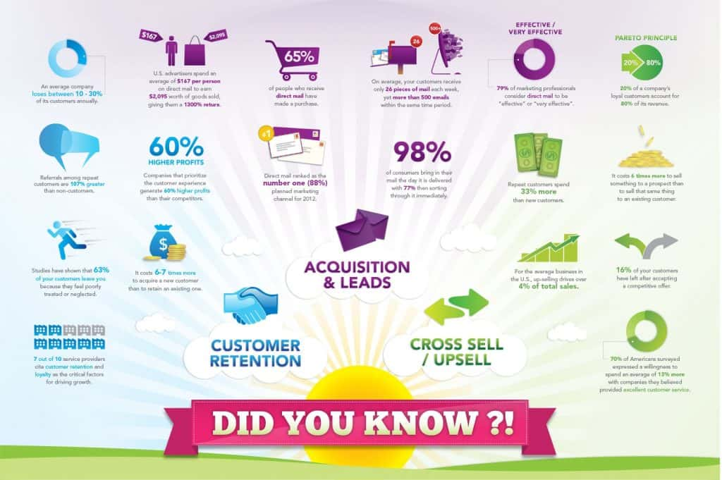 Facts About Customer Acquisition & Retention