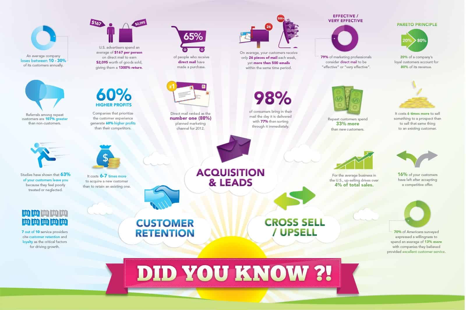 Importance Of Customer Acquisition Explained With