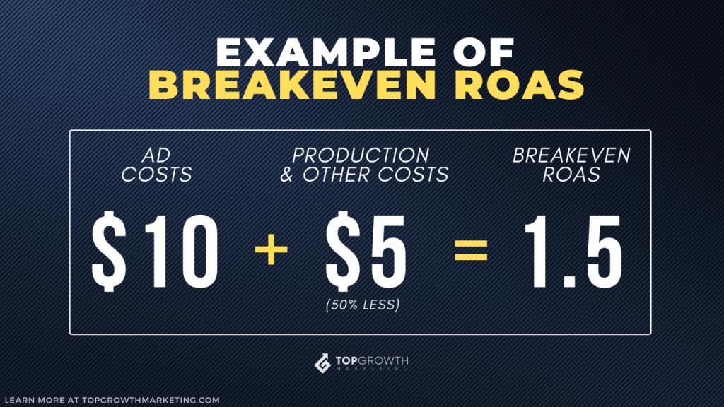 breakeven roas example