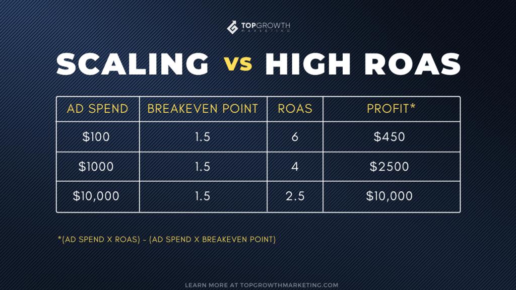 roas formula scaling