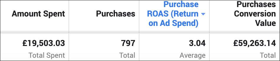 high roas scaling