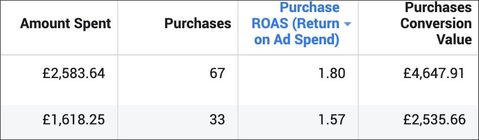 low roas scaling