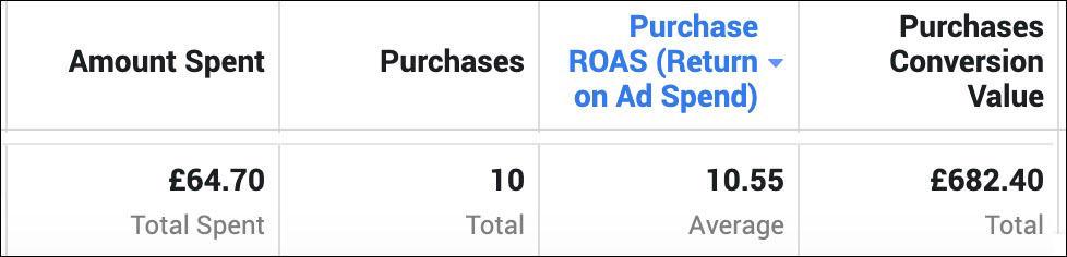 low spend high roas ads