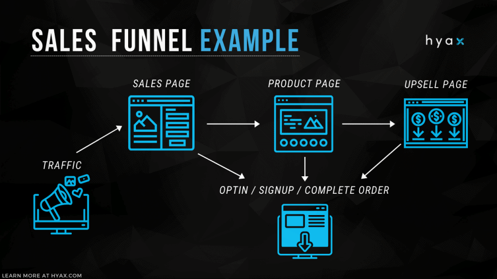 Sales funnel example.
