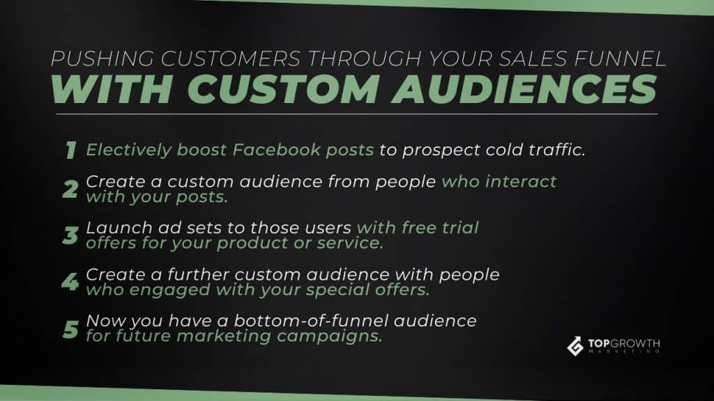 custom audences sales funnel