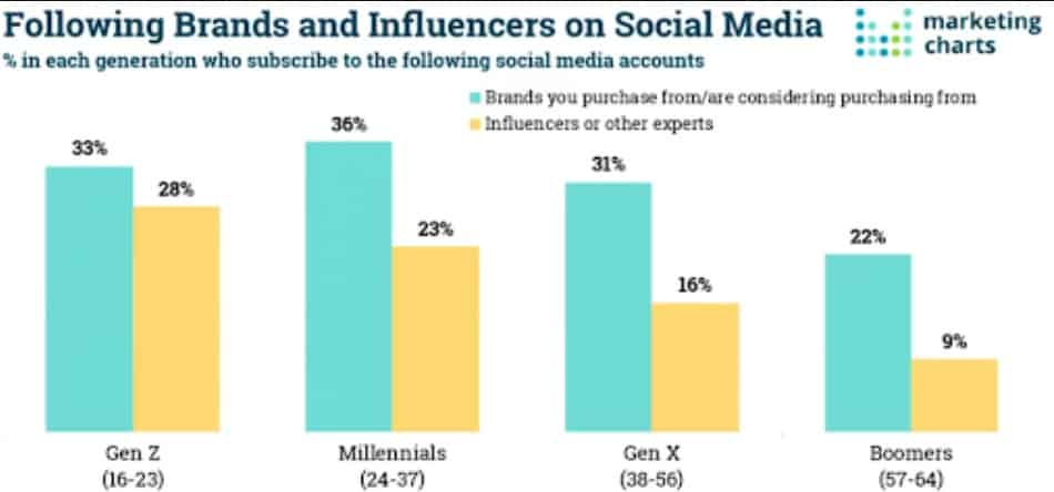 brands and influencers marketing on Facebook statistic