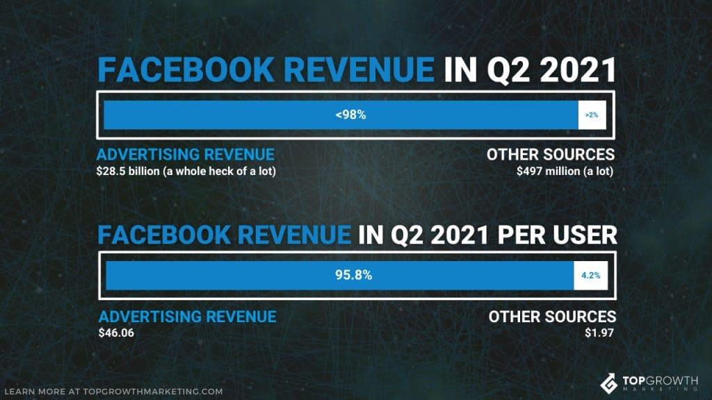 facebook ads statistics benchmark revenue
