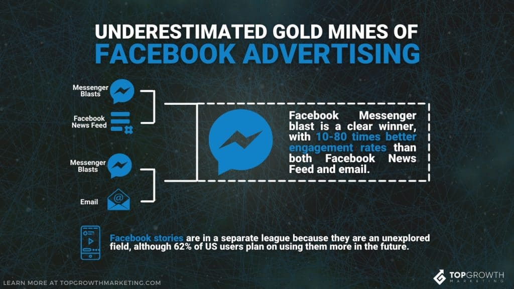 facebook ad stats different channels