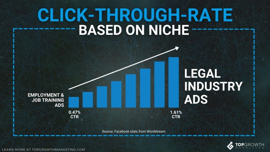 facebook ad stats ctr benchmark